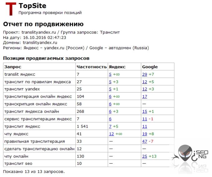 Программа TopSite